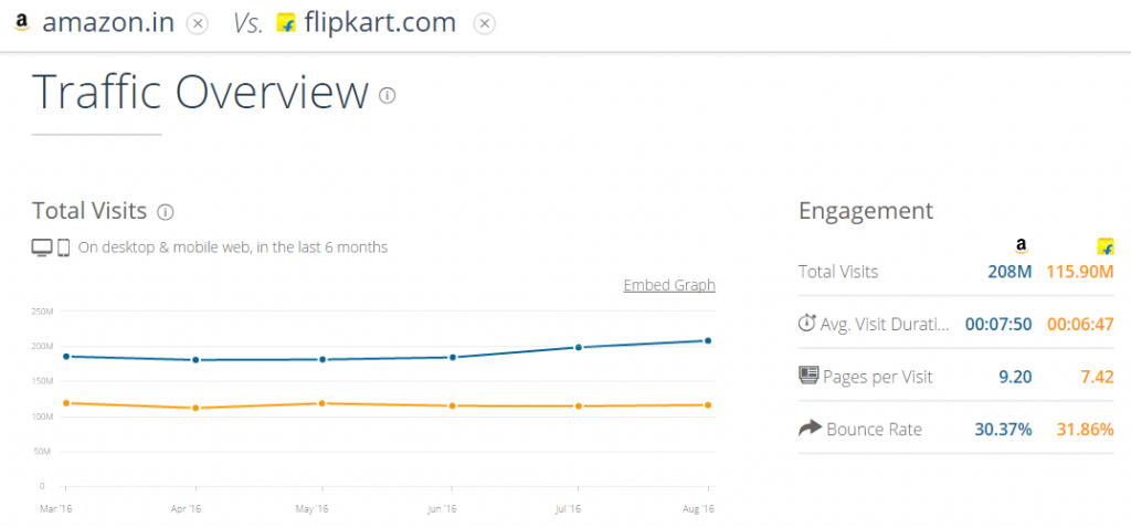 amazon vs flikart