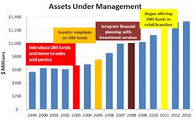 Retail Assets Under Management